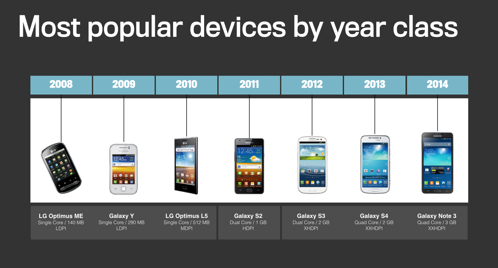 popular_devices_by_year_class