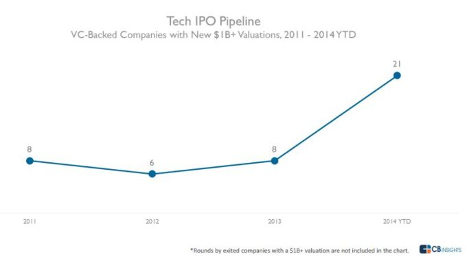 tech-ipo-pipeline-chart