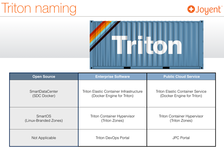 Triton Naming