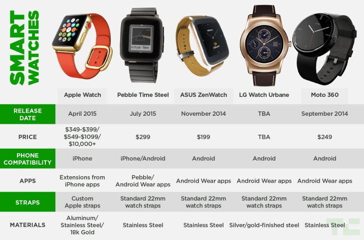 The Apple Watch Compared To The Competition | TechCrunch