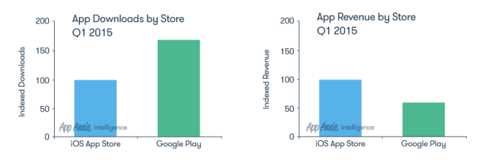2015-Q1-Market-Index-Charts_BarChart
