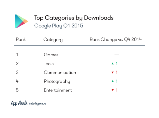 2015-Q1-Market-Index-Charts_GP_TopCategories_Downloads