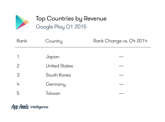 2015-Q1-Market-Index-Charts_GP_TopCountires_Revenue