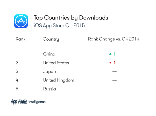 2015-Q1-Market-Index-Charts_iOS_TopCountires_Downloads