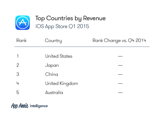 2015-Q1-Market-Index-Charts_iOS_TopCountires_Revenue