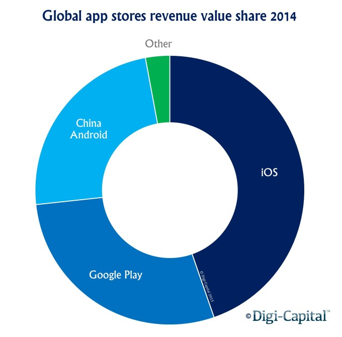App store revenue value share