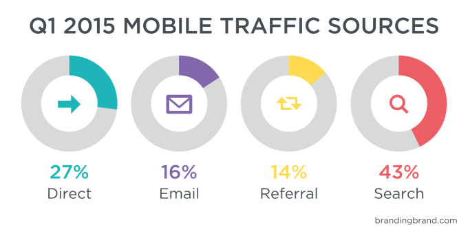 Branding_Brand_MCI_Smartphone_Traffic_Sources