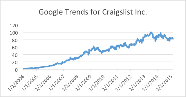 Google Trends - Graph 1