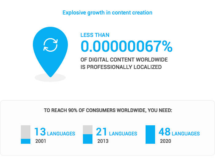 Explosive growth in content creation