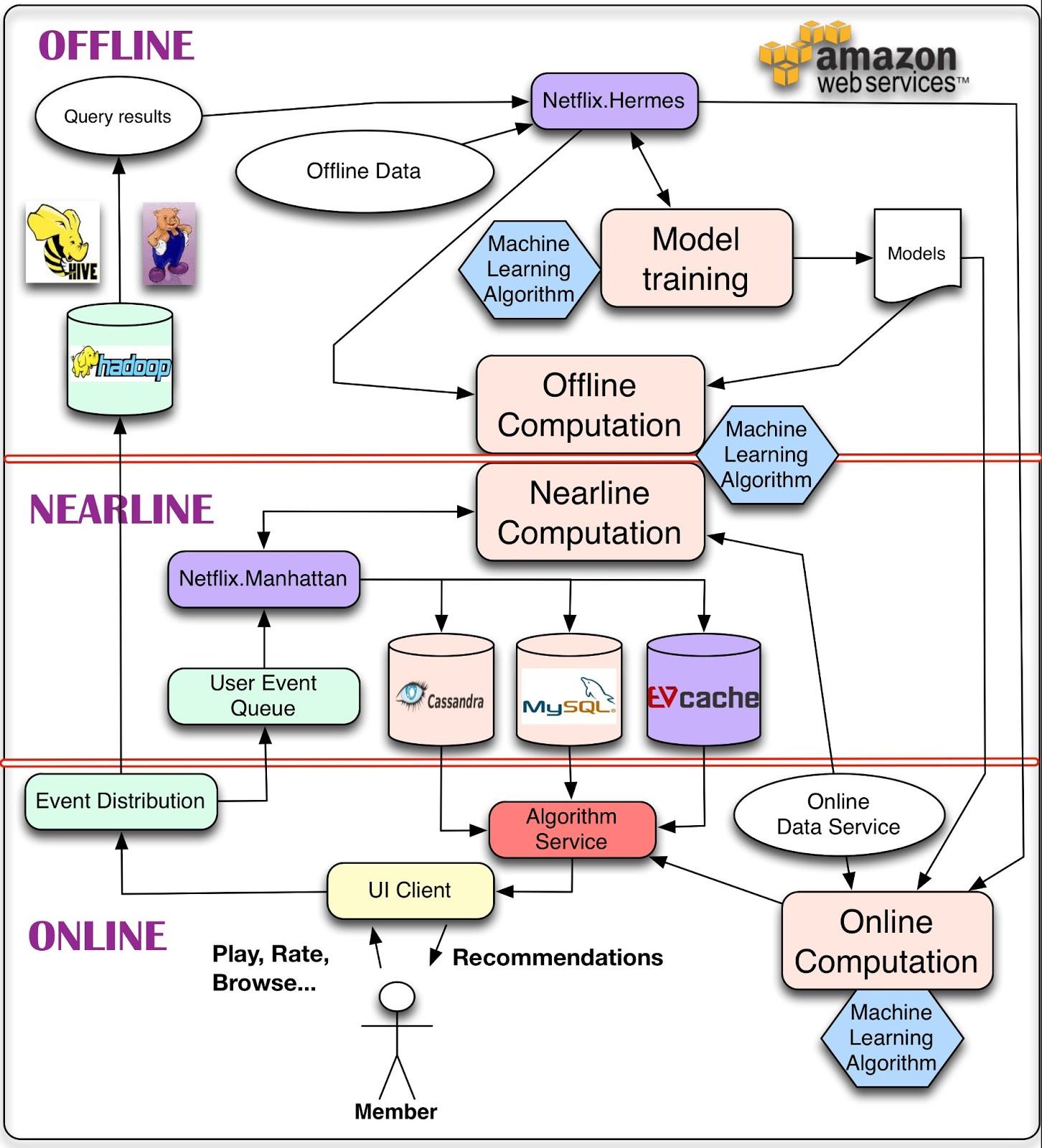 MachineLearningArchitecture-v3