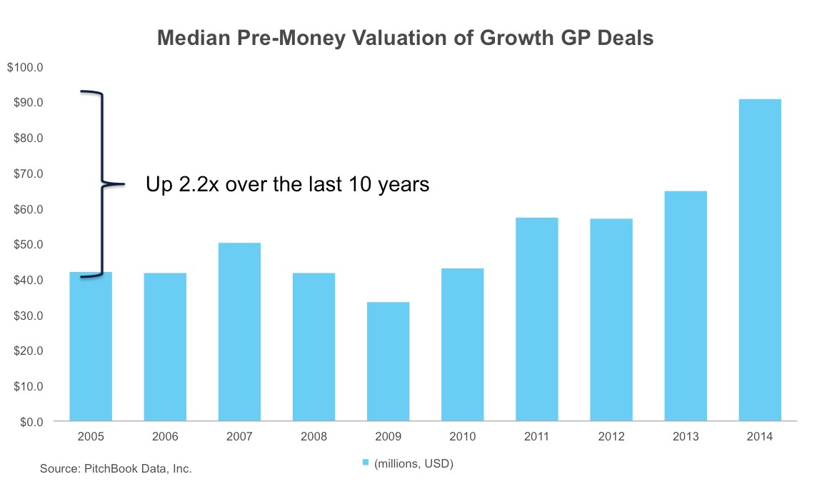 Median Pre-Money Valuation of Growth GP Deals