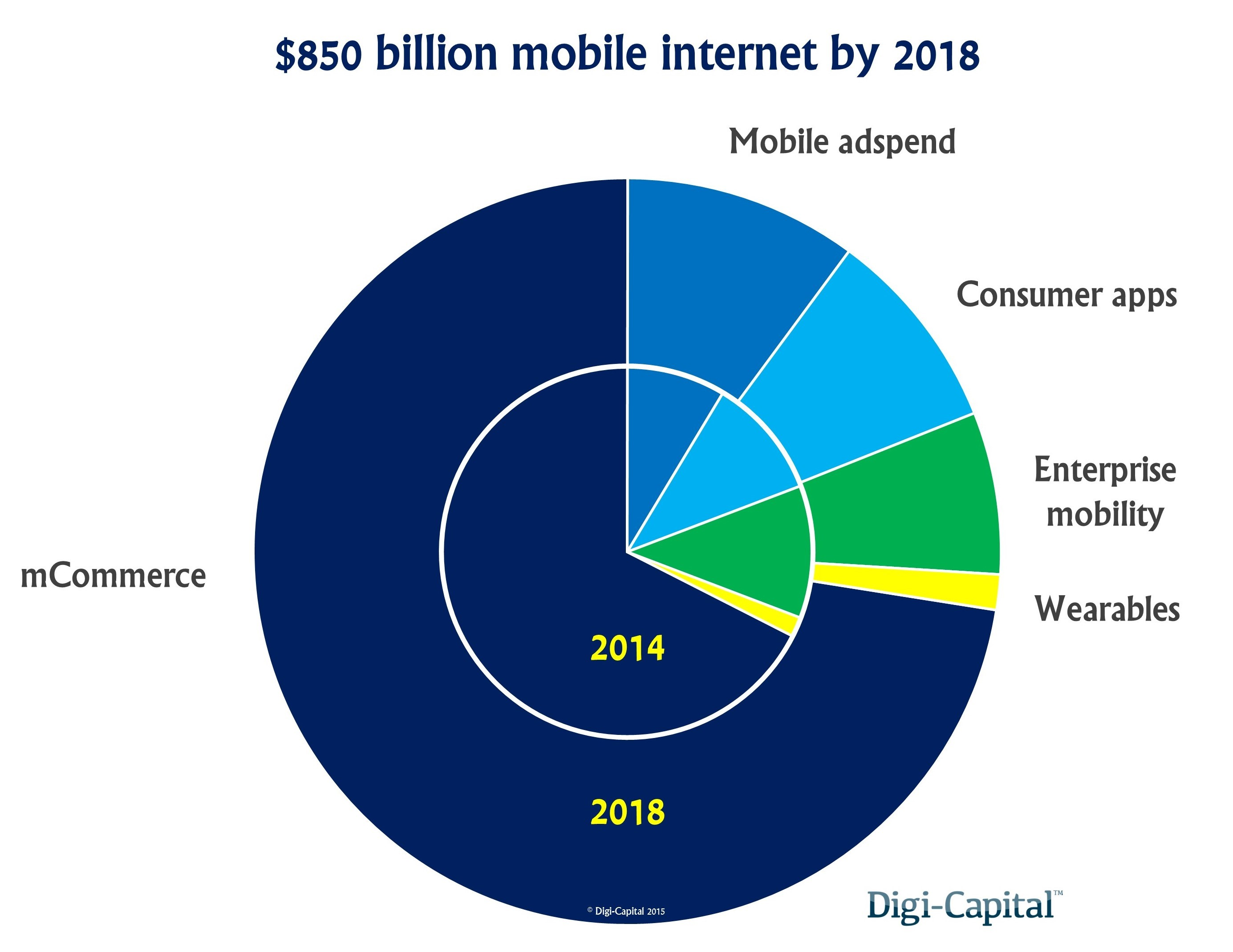 Mobile internet revenue forecast