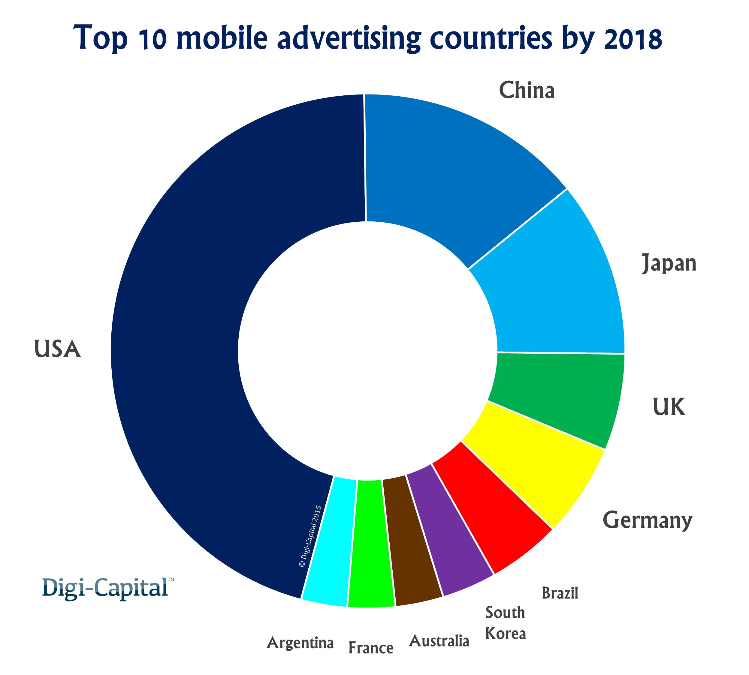 Top 10 advertising countries