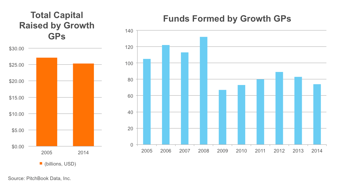 Total Capital Raised vs. Funds Formed