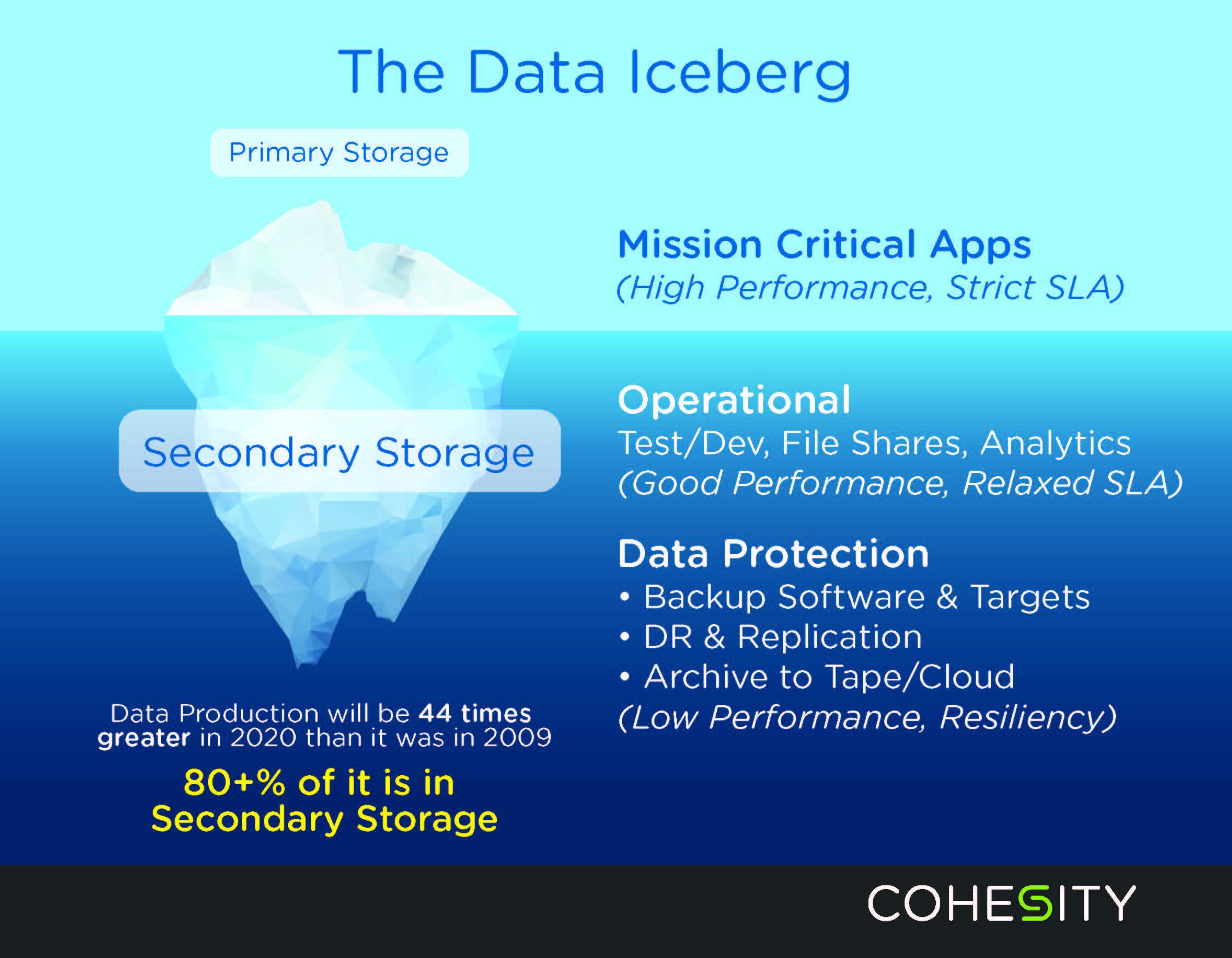 Cohesity_Iceberg