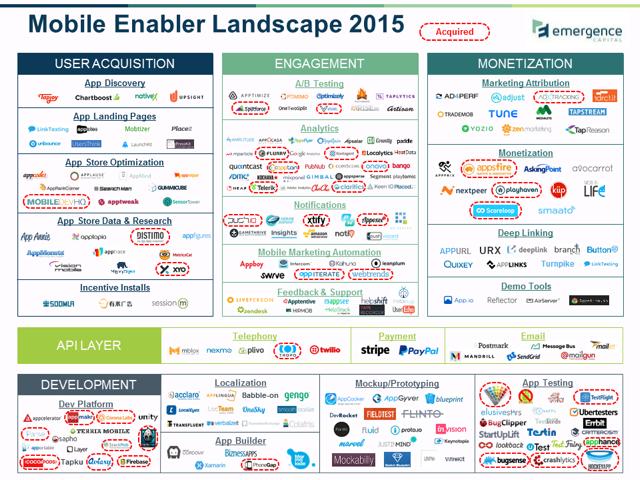Emergence_Capital_Mobile_Enabler_Landscape_10JUNE2015