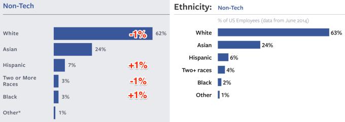 Ethnicity_Non_Tech