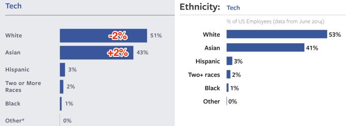 Ethnicity_Tech