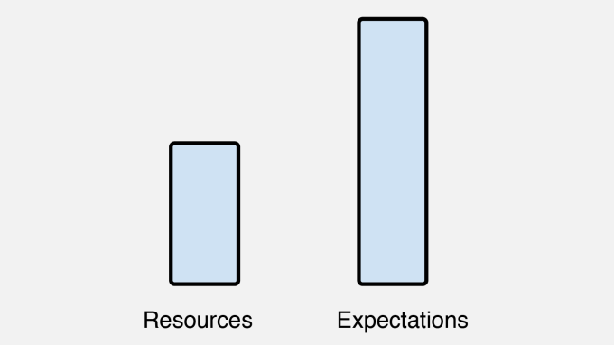 resources-expectations
