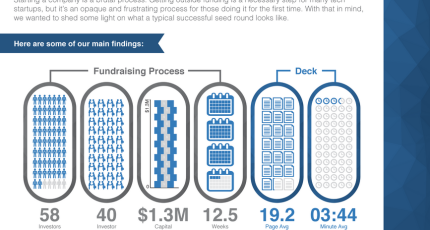 Lessons From A Study of Perfect Pitch Decks: VCs Spend An