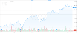 intuit stock rise