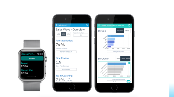 Sales Wave Analytics on smartphone and Apple Watch.
