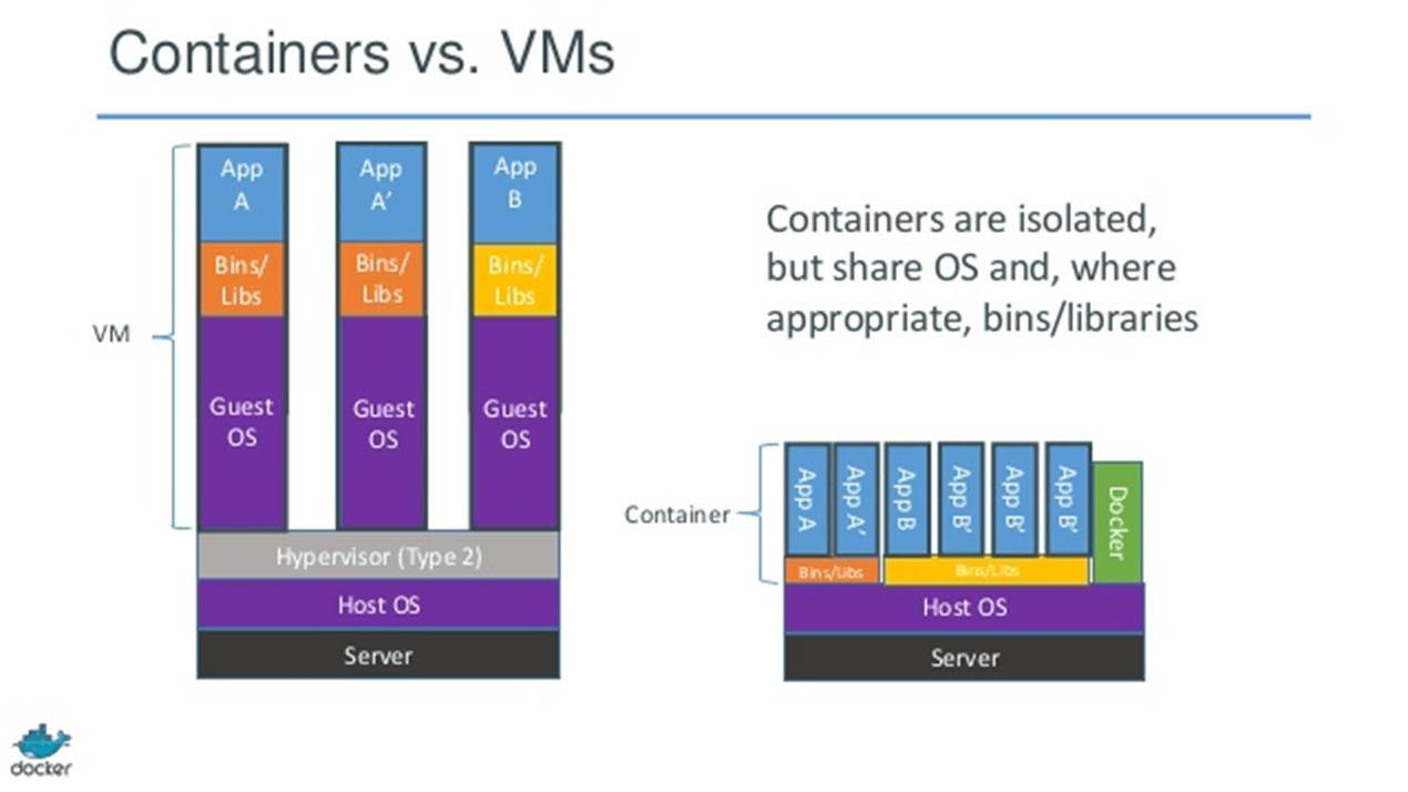 Containerapps