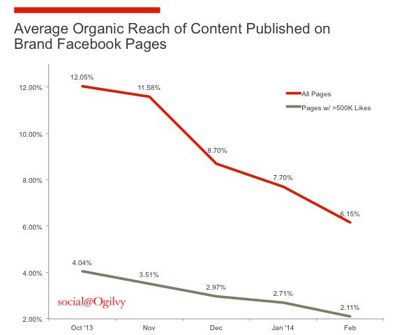 Image Social-Organic-Reach-Chart