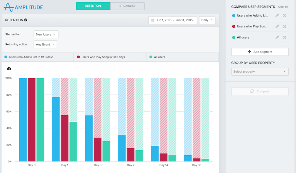 Amplitude Raises $9M For A New Approach To Analytics And Pricing |  TechCrunch