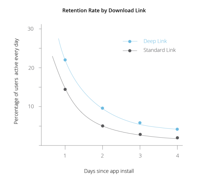deeplink charts- Retention Rate