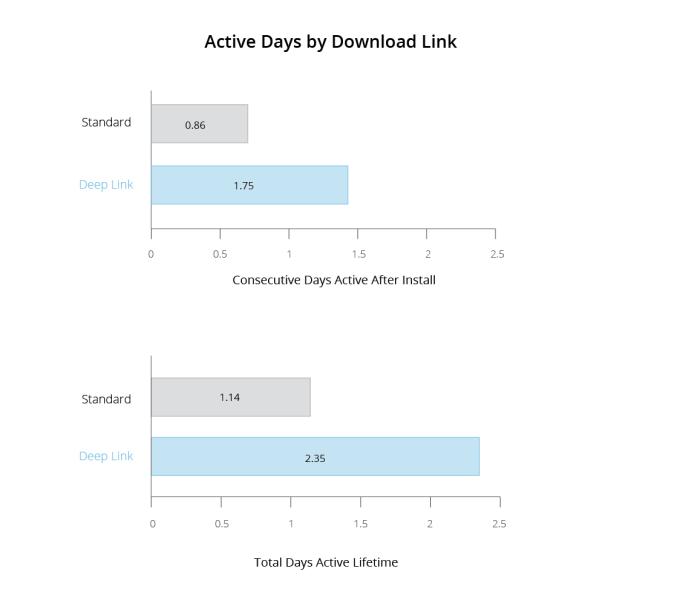 deeplink charts_Active Days
