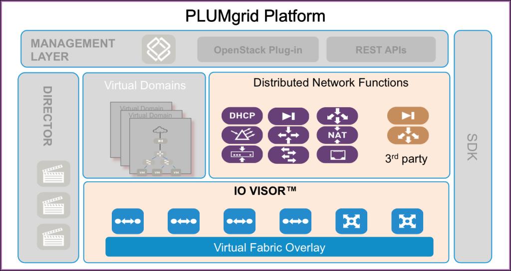 PLUMgrid-Platform-iovisor-1024x544