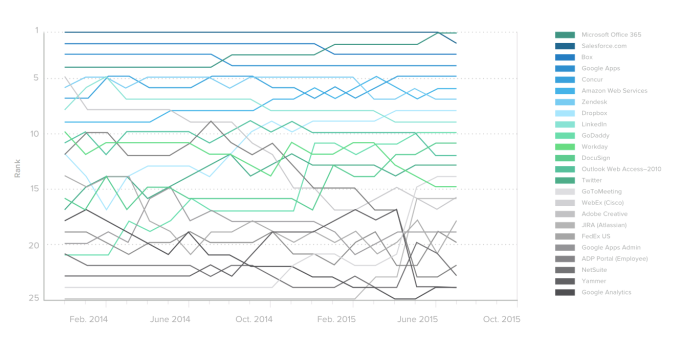 Cloud app usage data from 2012 to 2015. The top 3 today are Office 365, Salesforce and Box.