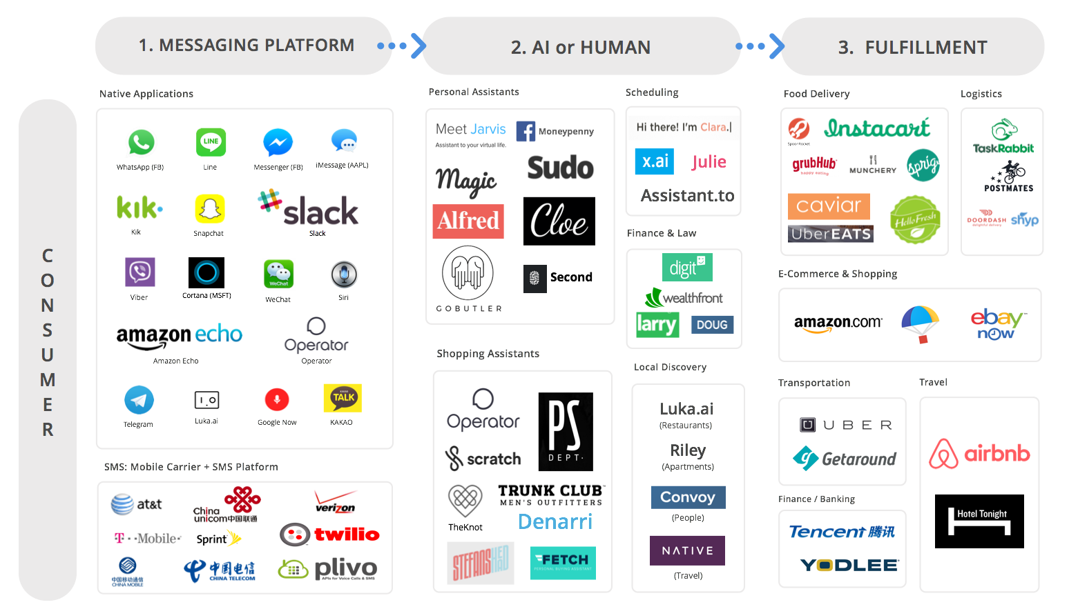US Messaging Ecosystem v4