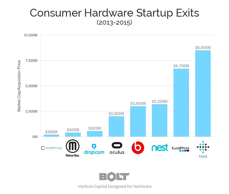 Who Invests In Hardware Startups? | TechCrunch