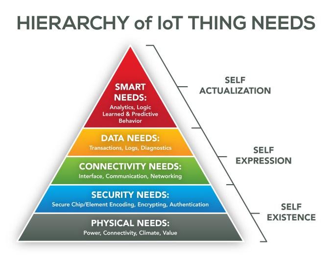 GW IoT_hierarchyOfNeeds pyramid