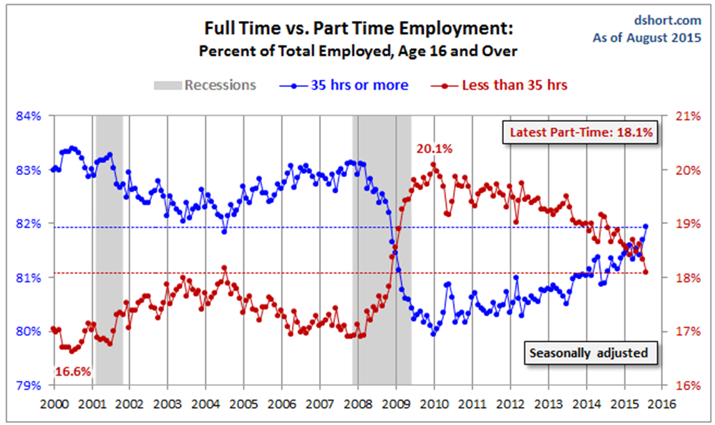 Part Time Employment chart