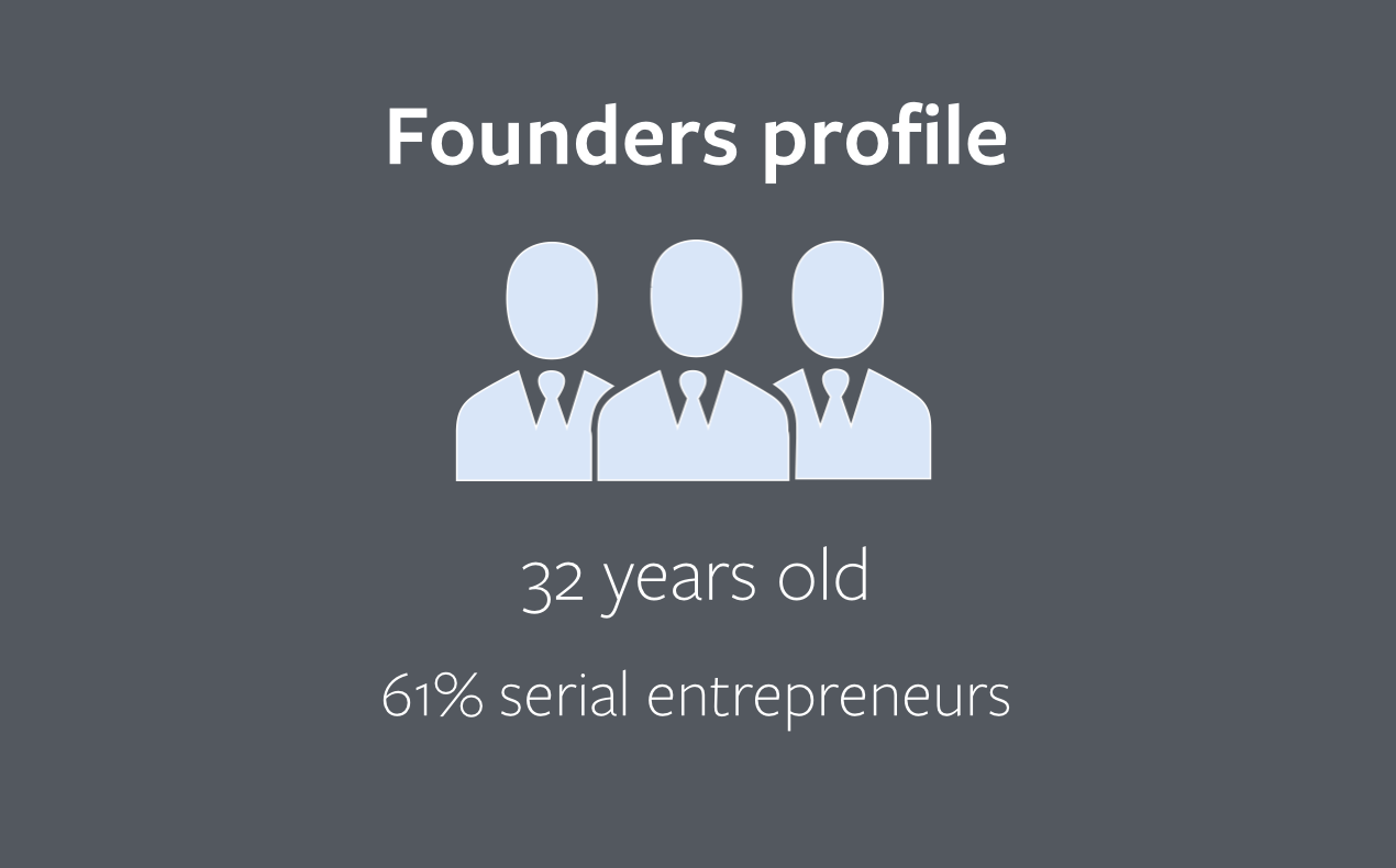 founders profil
