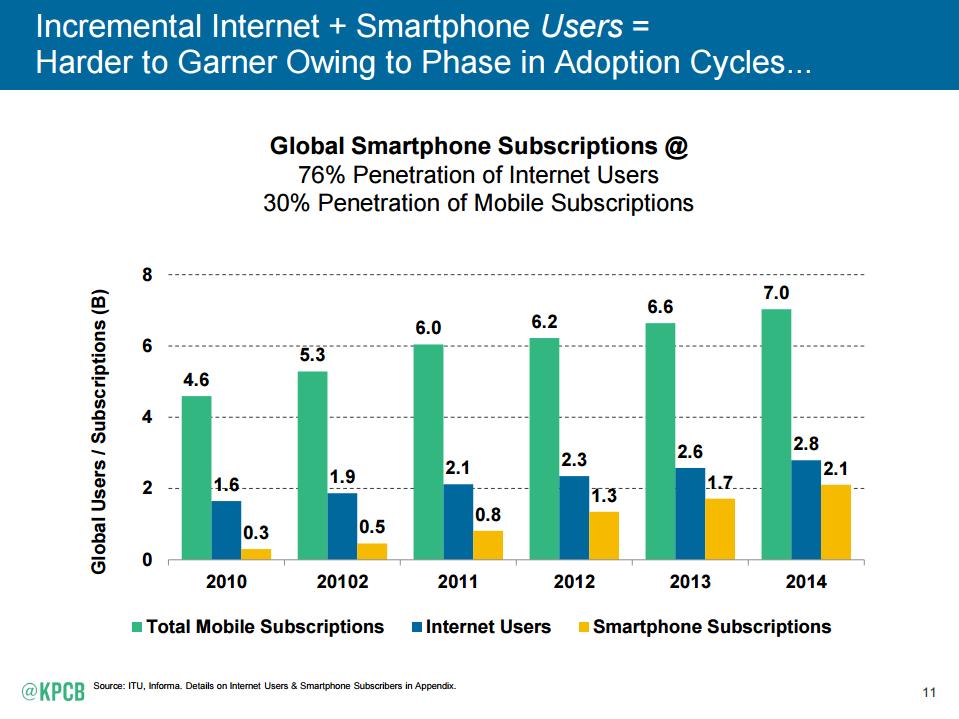 Internet Trends Report 2015