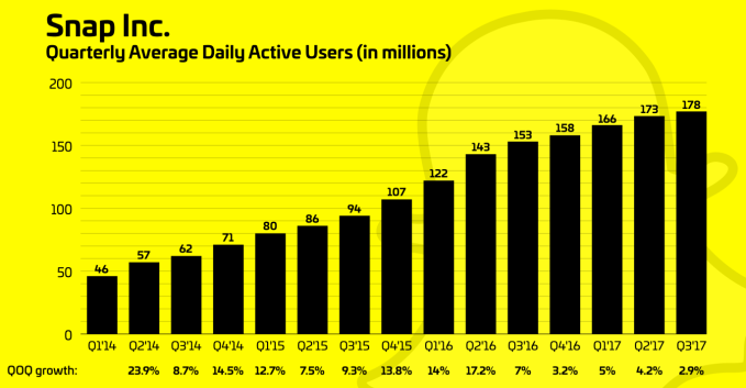 What is Snapchat, now that Story sharing has stopped growing