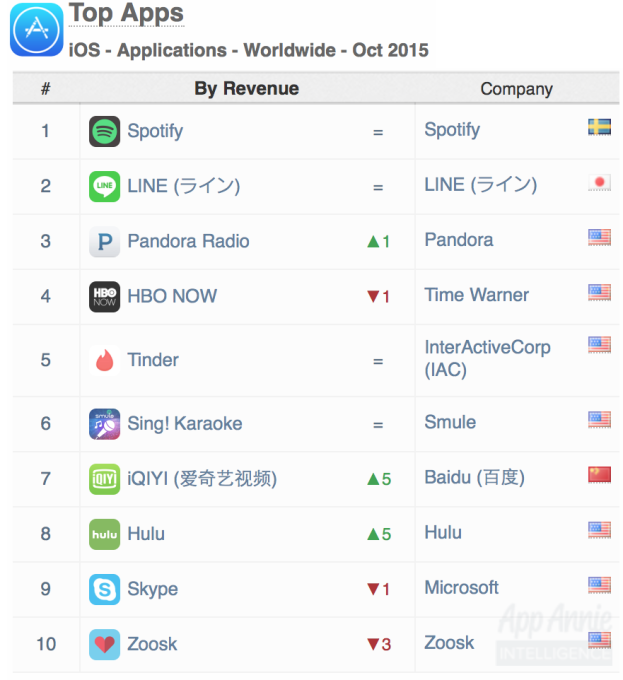 02-Top-Apps-iOS-Apps-Worldwide-October-2015
