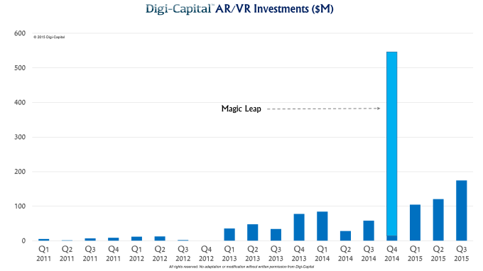 Digi-Capital AR-VR investments 2011 to 2015