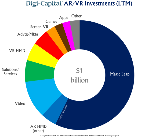 Digi-Capital AR-VR investments LTM