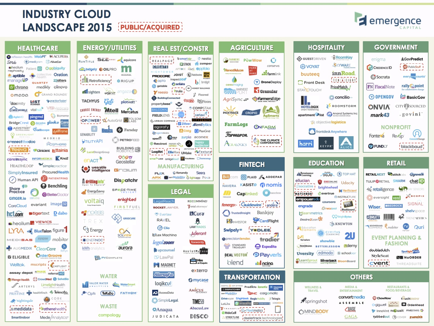 Emergence Industry Cloud Landscape 2015