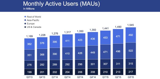 Facebook Mau 2015