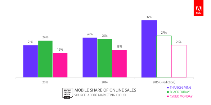 Mobile Share Of Sales Key Dates_11-26