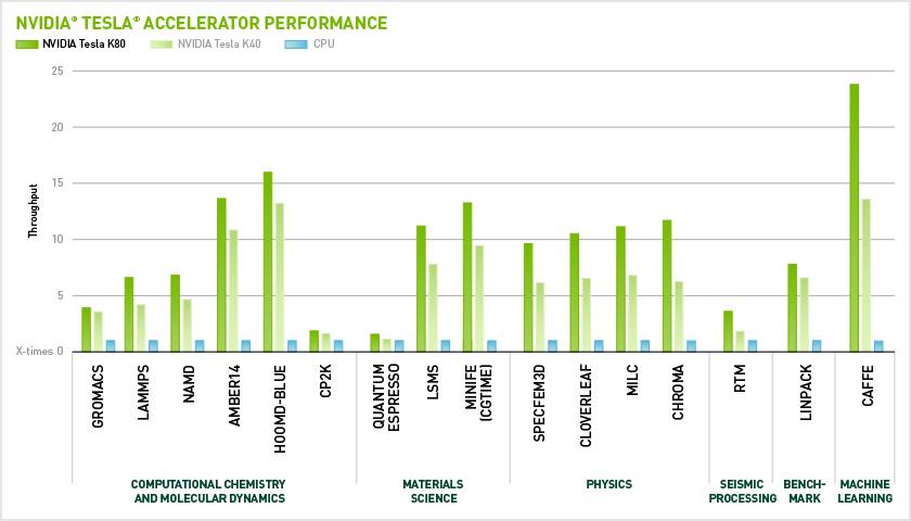 nvidia-tesla-accelerated-performance