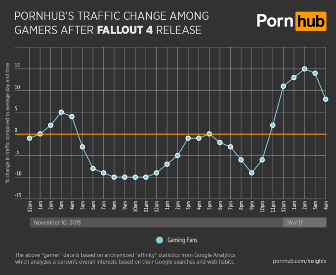 pornhub-insights-fallout-4-general-gamer-traffic (2)