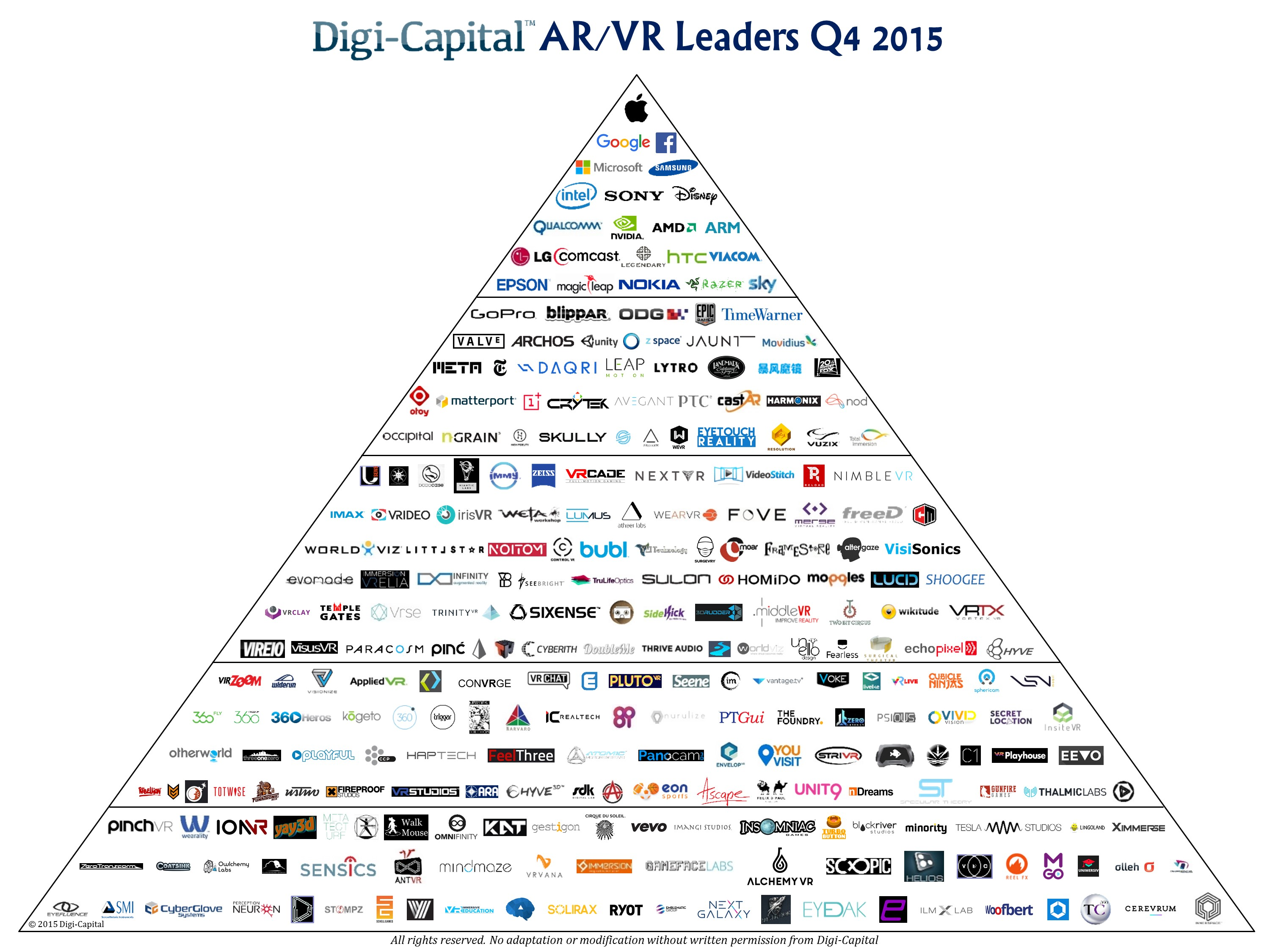 Digi-Capital ARVR Leaders Q4 2015
