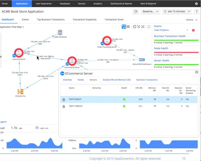 AppDynamics monitoring screen example.